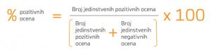 Formula za računanje procenta pozitivnih ocena