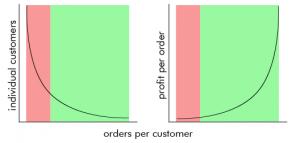 grafikon preuzet iz izvornog teksta na stranici www.ecommerce-blog.org