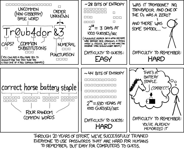 Sigurnost lozinke