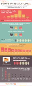 Infografik - online kupovina u 2014.