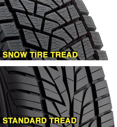 Zimske vs. letnje gume