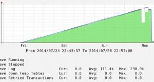 MySQL : Replikacija i Indexi