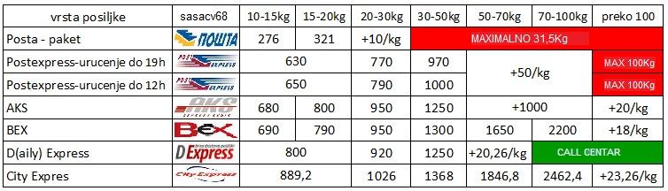 poštarina od 10kg