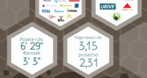 BeeShaper sa 10.000 korisnika najveća e-WoM i blogerska platforma u regionu