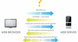 Kako radi SSL