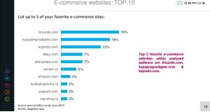 Limundo.com sajt #1 među #ecommerce sajtovima Srbije